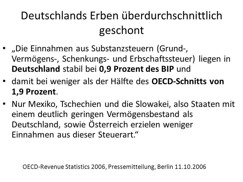 Deutschlands Erben überdurchschnittlich geschont