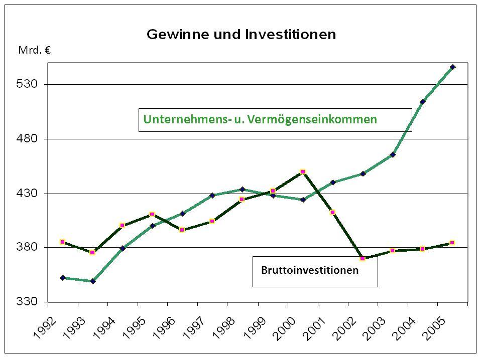 Unternehmens- u. Vermögenseinkommen