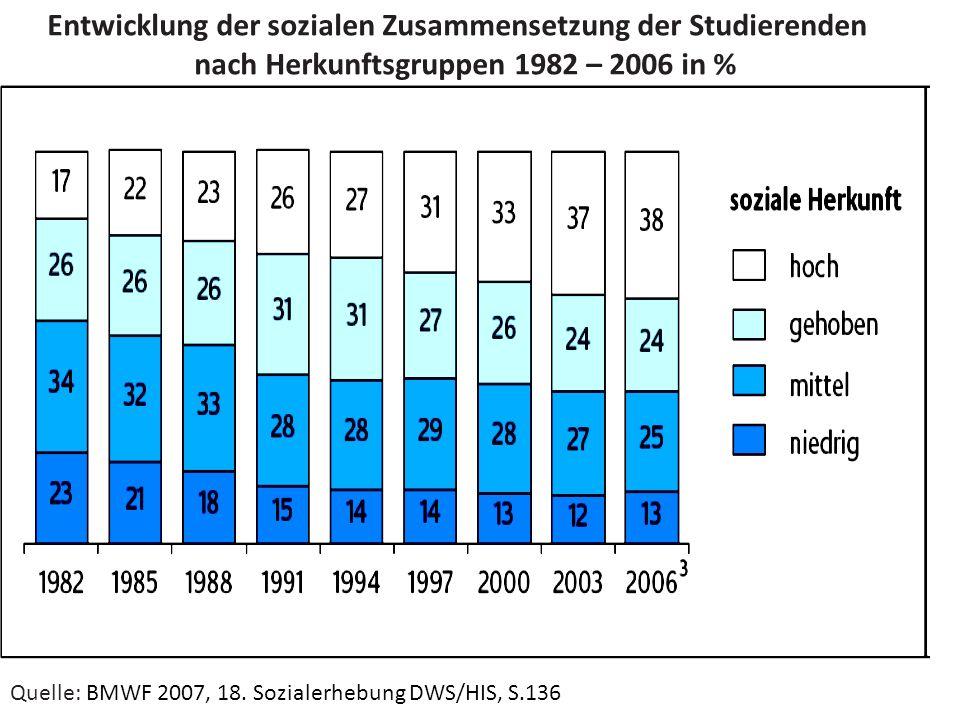 nach Herkunftsgruppen 1982 – 2006 in %