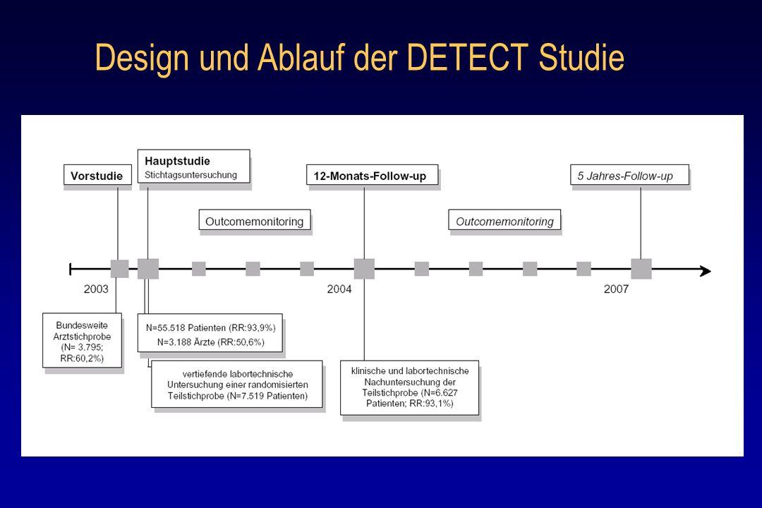 Design und Ablauf der DETECT Studie