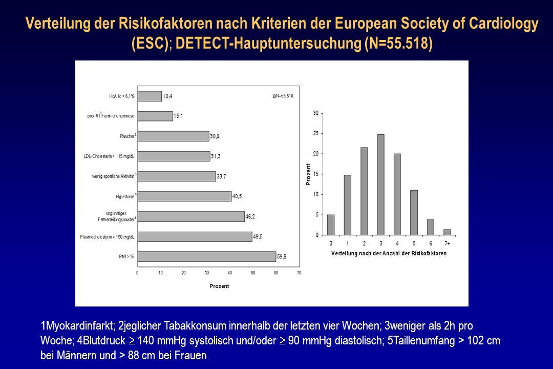 Verteilung der Risikofaktoren nach Kriterien der European Society of Cardiology (ESC); DETECT-Hauptuntersuchung (N=55.518)