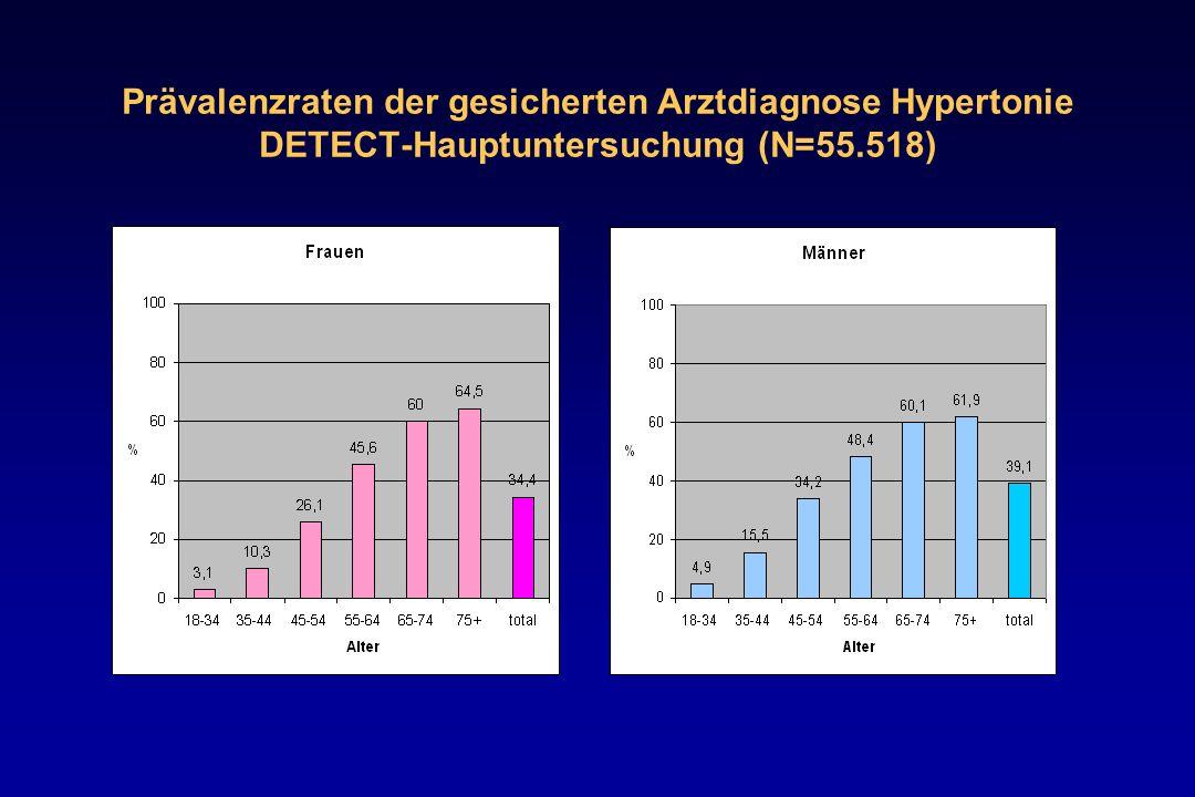 Prävalenzraten der gesicherten Arztdiagnose Hypertonie DETECT-Hauptuntersuchung (N=55.518)