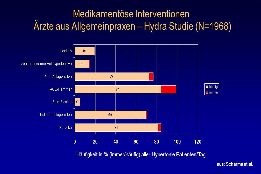 Medikamentöse Interventionen Ärzte aus Allgemeinpraxen – Hydra Studie (N=1968)