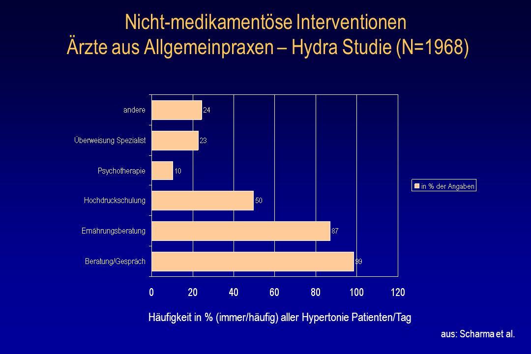 Nicht-medikamentöse Interventionen Ärzte aus Allgemeinpraxen – Hydra Studie (N=1968)
