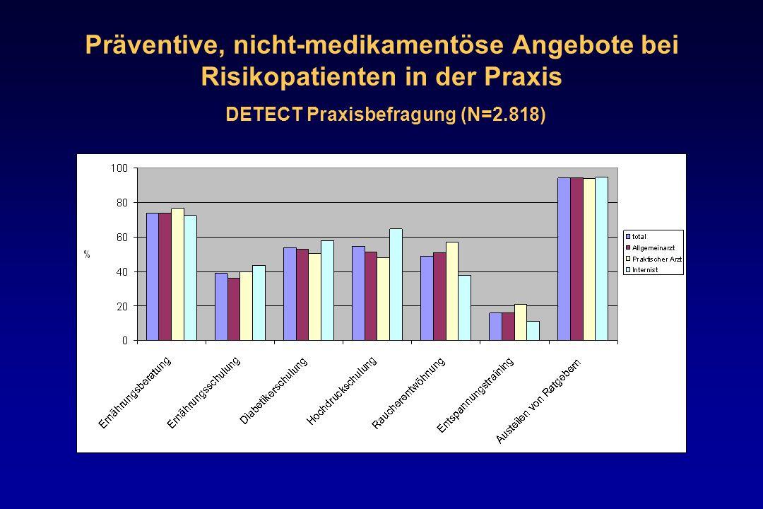 Präventive, nicht-medikamentöse Angebote bei Risikopatienten in der Praxis DETECT Praxisbefragung (N=2.818)
