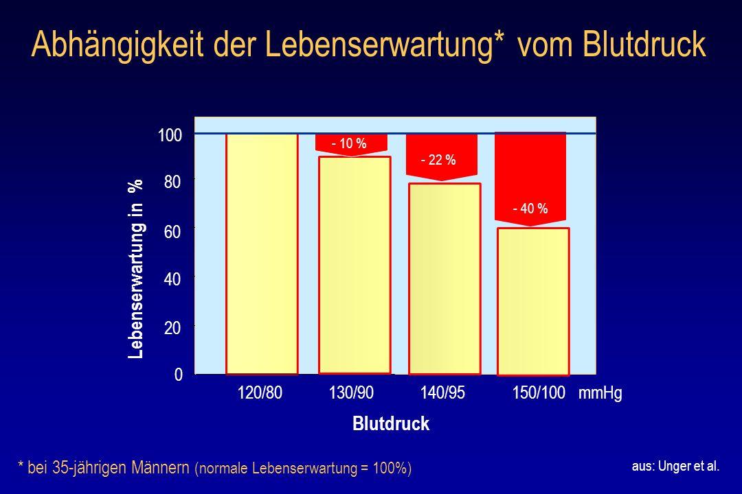 Abhängigkeit der Lebenserwartung* vom Blutdruck