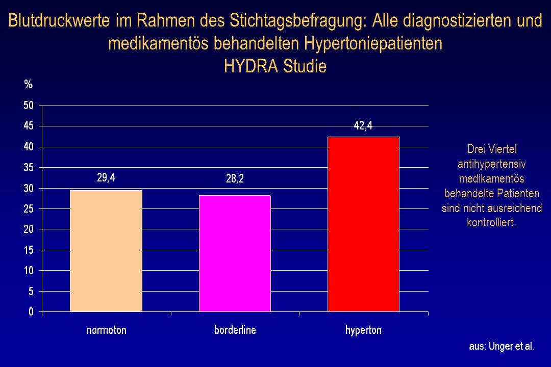 Blutdruckwerte im Rahmen des Stichtagsbefragung: Alle diagnostizierten und medikamentös behandelten Hypertoniepatienten HYDRA Studie