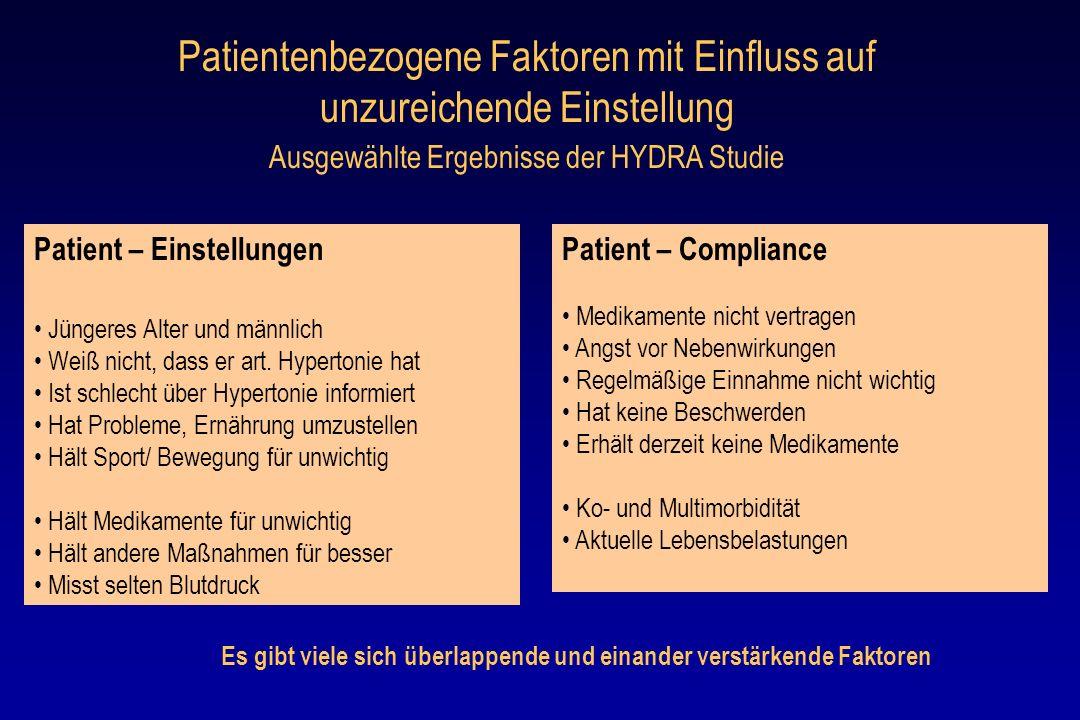 Patientenbezogene Faktoren mit Einfluss auf unzureichende Einstellung