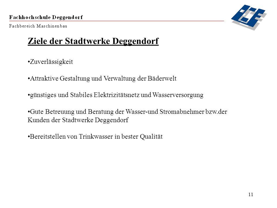 Ziele der Stadtwerke Deggendorf