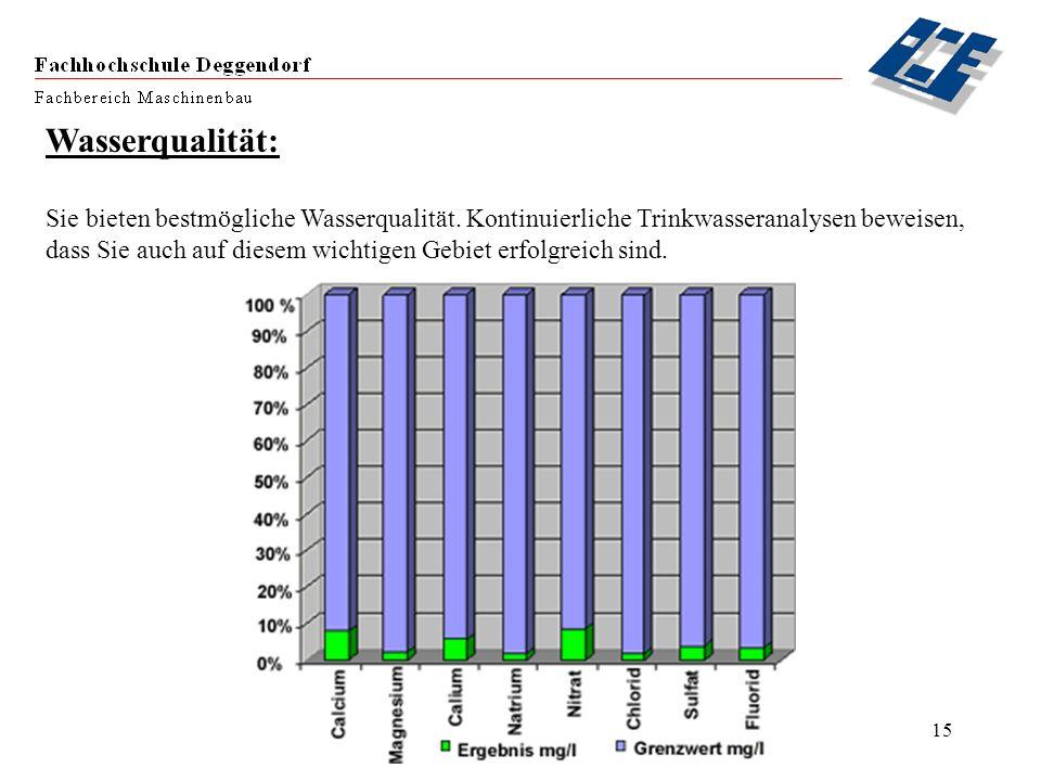 Wasserqualität: