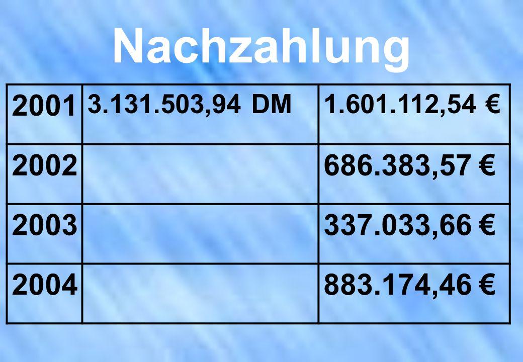 Nachzahlung 2001. 3.131.503,94 DM. 1.601.112,54 € 2002. 686.383,57 € 2003. 337.033,66 € 2004.