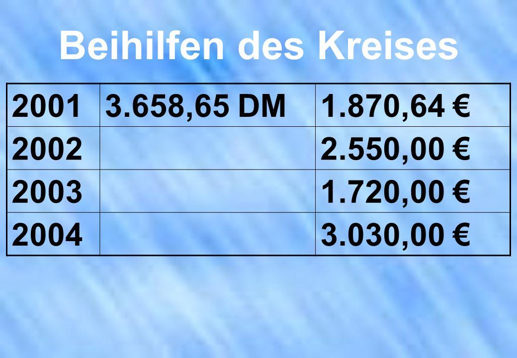 Beihilfen des Kreises 2001 3.658,65 DM 1.870,64 € 2002 2.550,00 € 2003