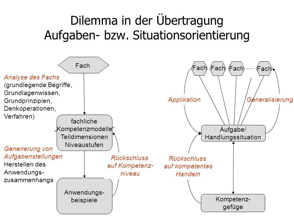 Dilemma in der Übertragung Aufgaben- bzw. Situationsorientierung