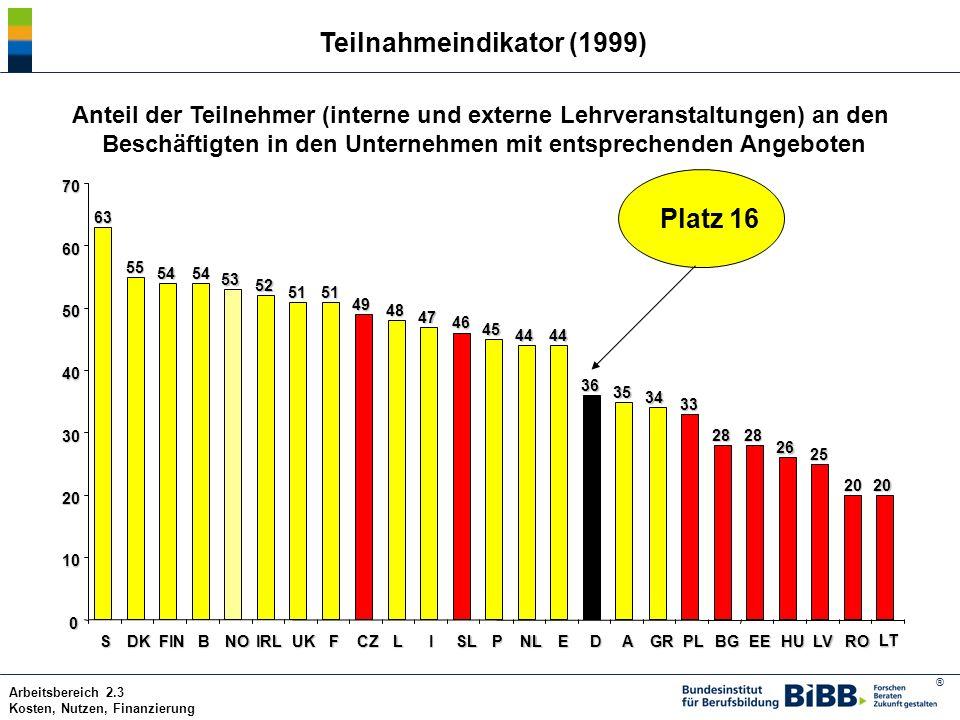 Teilnahmeindikator (1999)