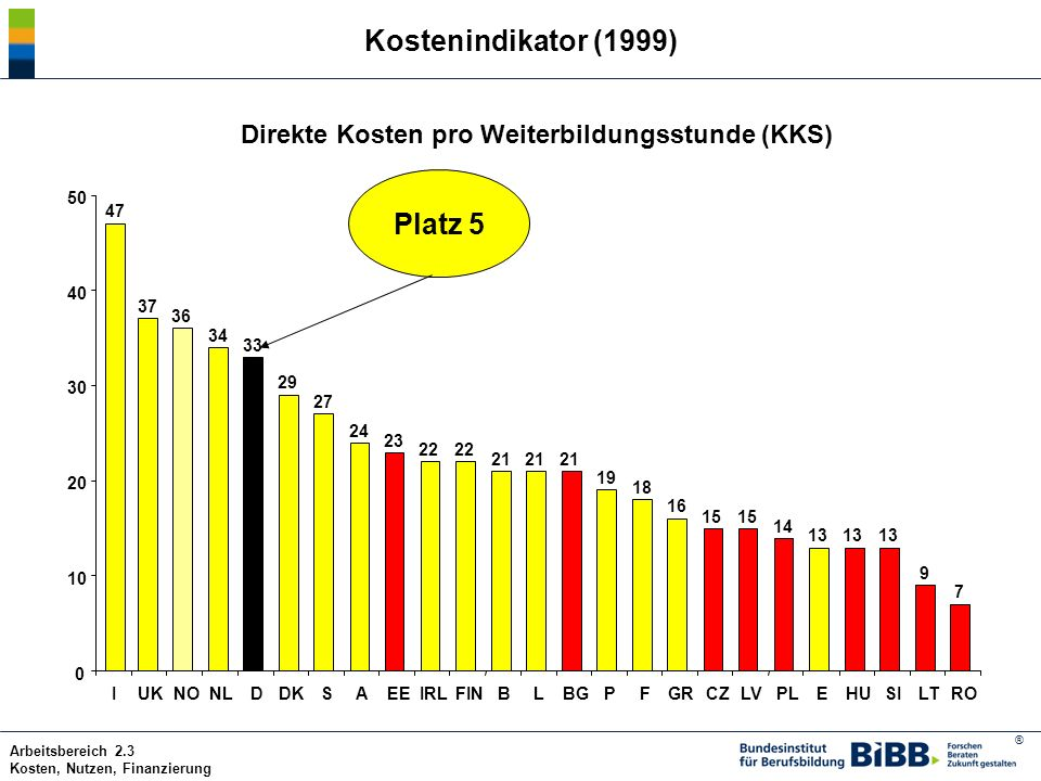 Kostenindikator (1999) Platz 5