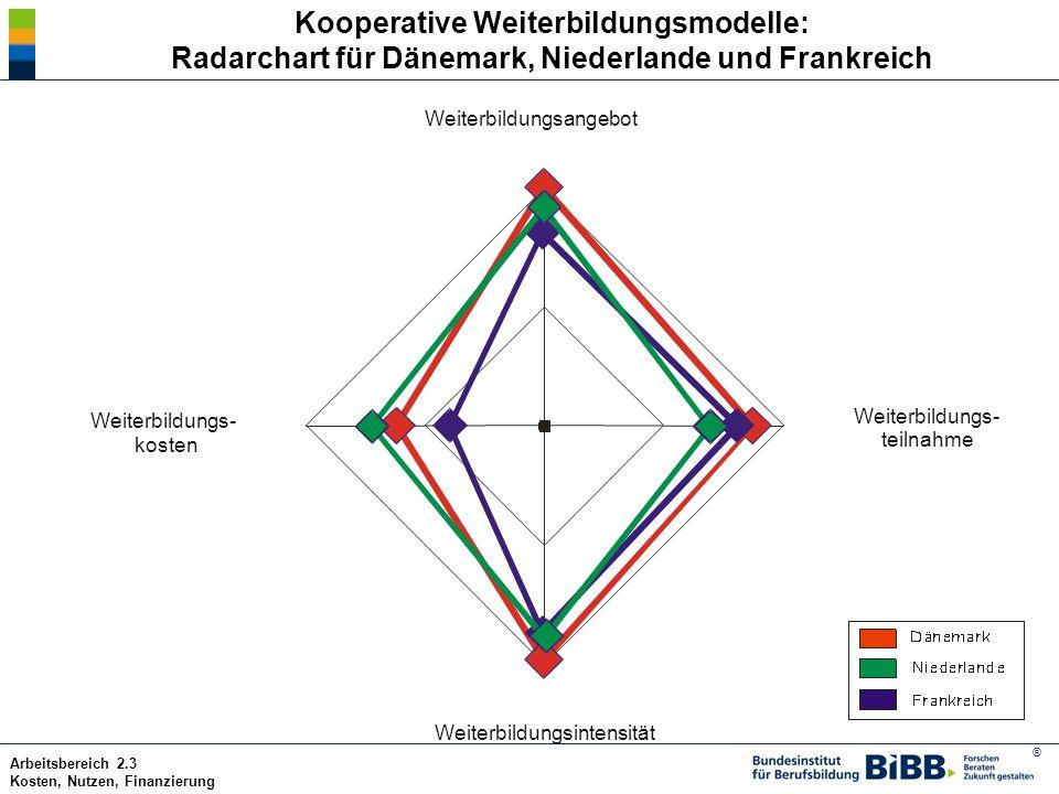Kooperative Weiterbildungsmodelle: Radarchart für Dänemark, Niederlande und Frankreich