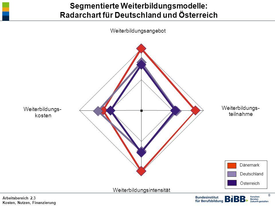 Segmentierte Weiterbildungsmodelle: Radarchart für Deutschland und Österreich