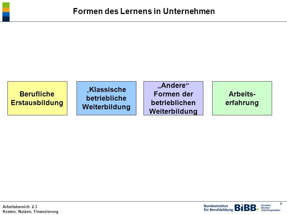 Formen des Lernens in Unternehmen