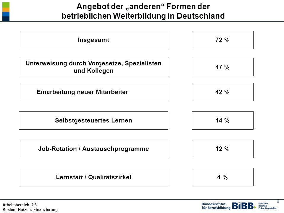 """Angebot der """"anderen Formen der betrieblichen Weiterbildung in Deutschland"""