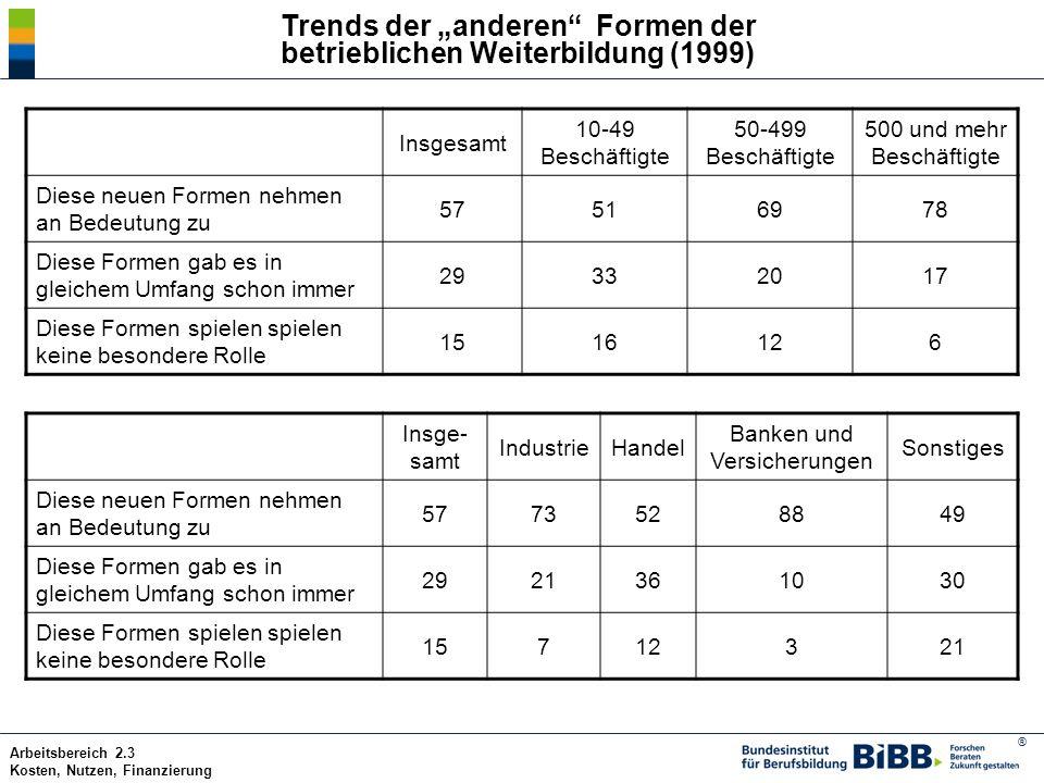 """Trends der """"anderen Formen der betrieblichen Weiterbildung (1999)"""