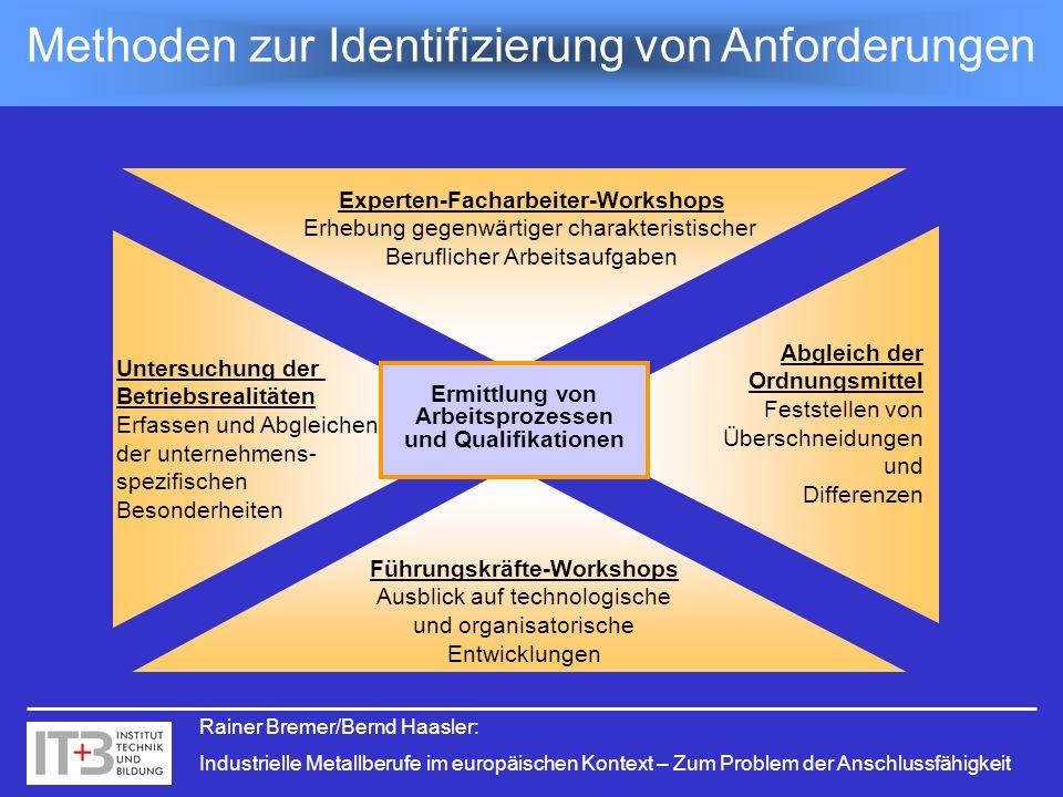 Methoden zur Identifizierung von Anforderungen