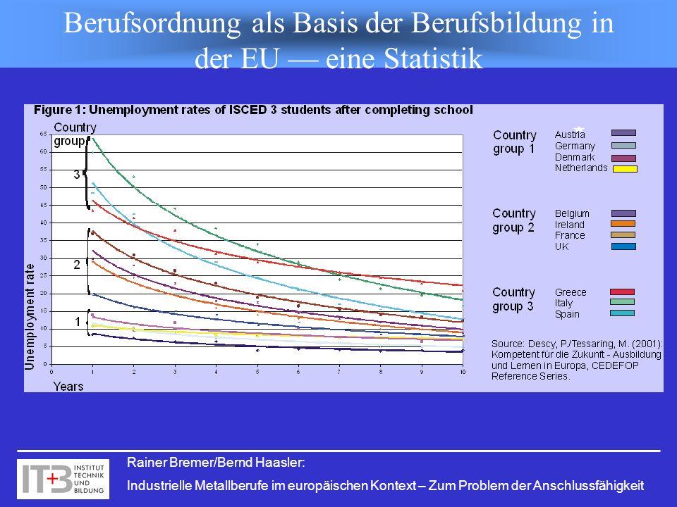 Berufsordnung als Basis der Berufsbildung in der EU — eine Statistik
