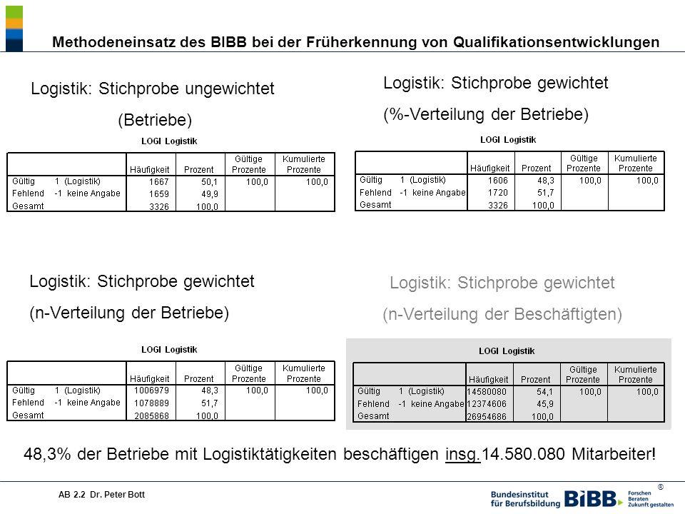 Logistik: Stichprobe gewichtet (%-Verteilung der Betriebe)