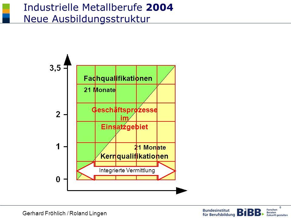 Industrielle Metallberufe 2004 Neue Ausbildungsstruktur