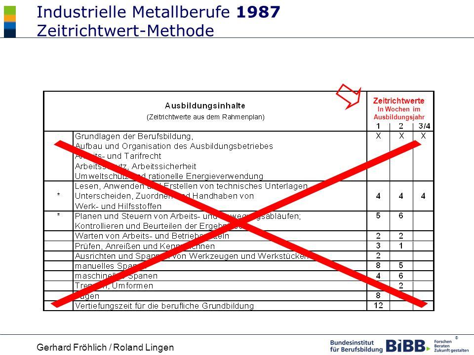 Industrielle Metallberufe 1987 Zeitrichtwert-Methode