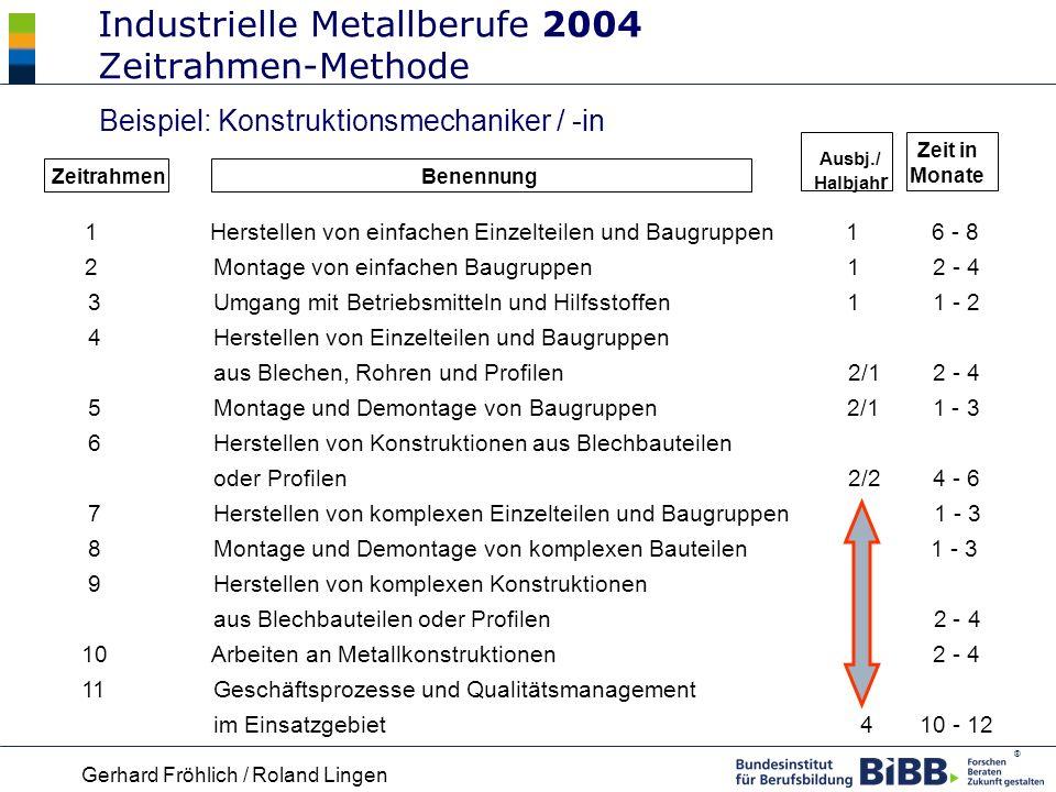 Industrielle Metallberufe 2004 Zeitrahmen-Methode