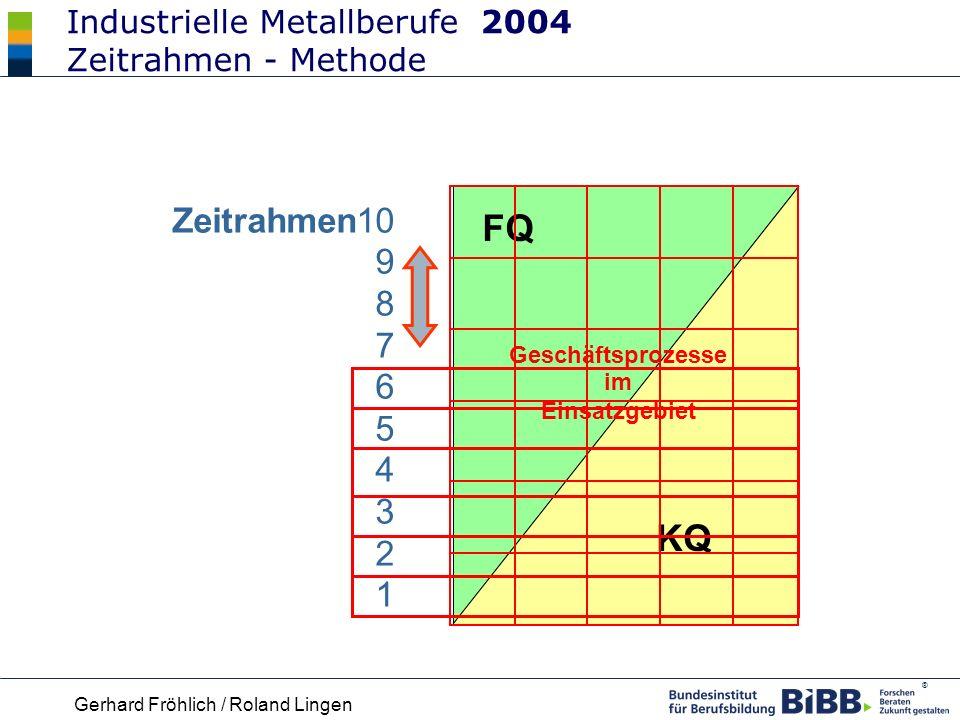Industrielle Metallberufe 2004 Zeitrahmen - Methode