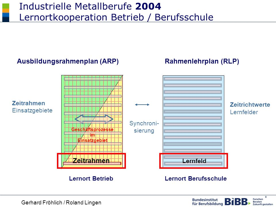 Industrielle Metallberufe 2004 Lernortkooperation Betrieb / Berufsschule
