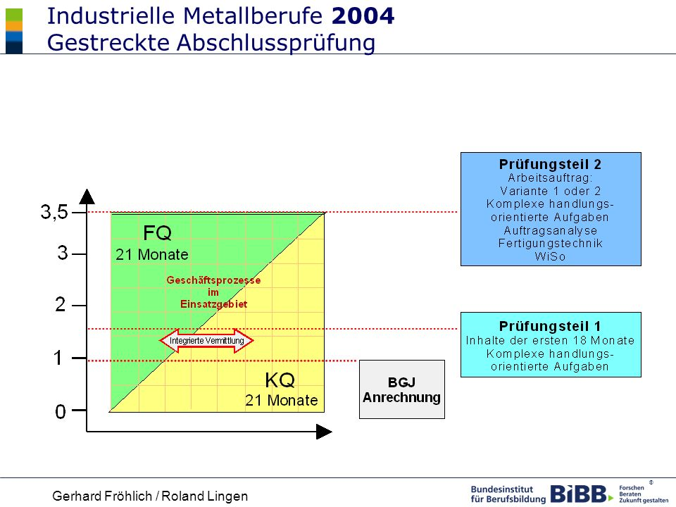 Industrielle Metallberufe 2004 Gestreckte Abschlussprüfung