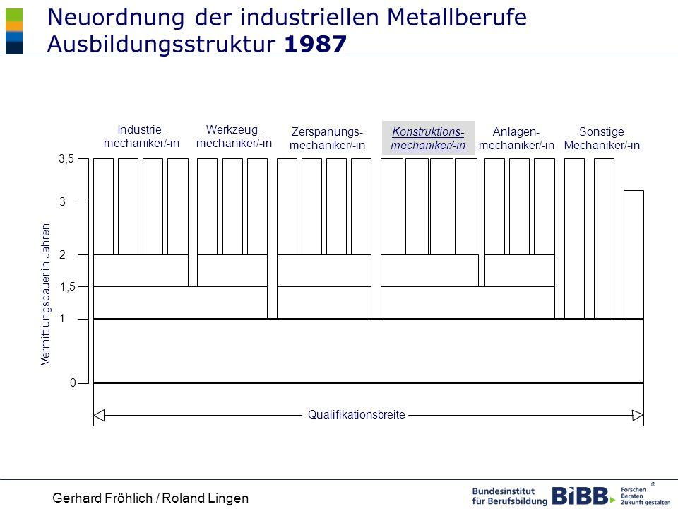 Neuordnung der industriellen Metallberufe Ausbildungsstruktur 1987