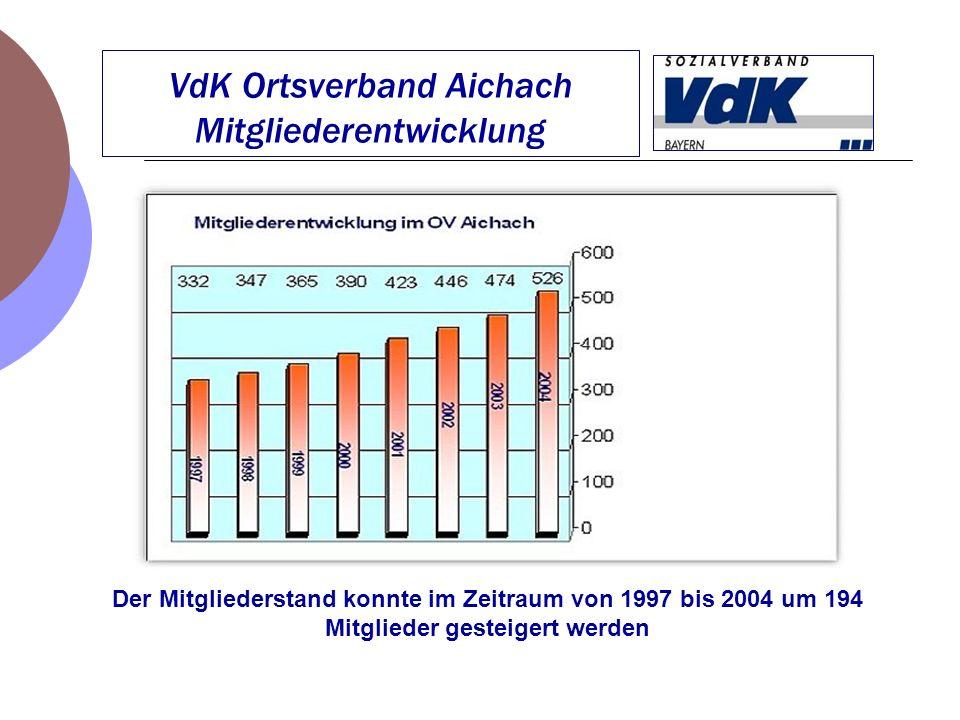 VdK Ortsverband Aichach Mitgliederentwicklung