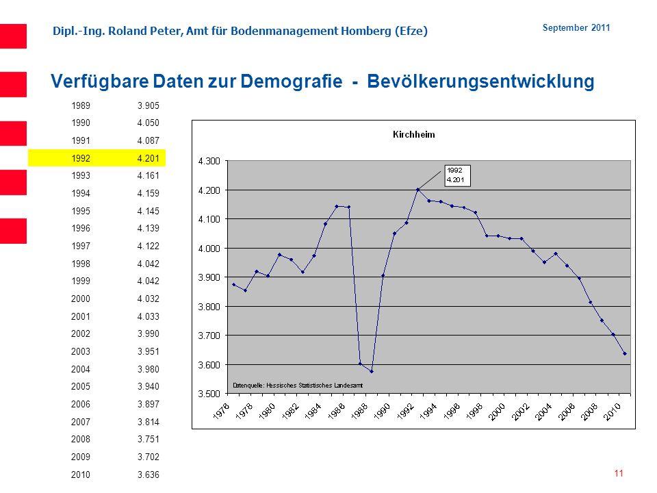 Verfügbare Daten zur Demografie - Bevölkerungsentwicklung