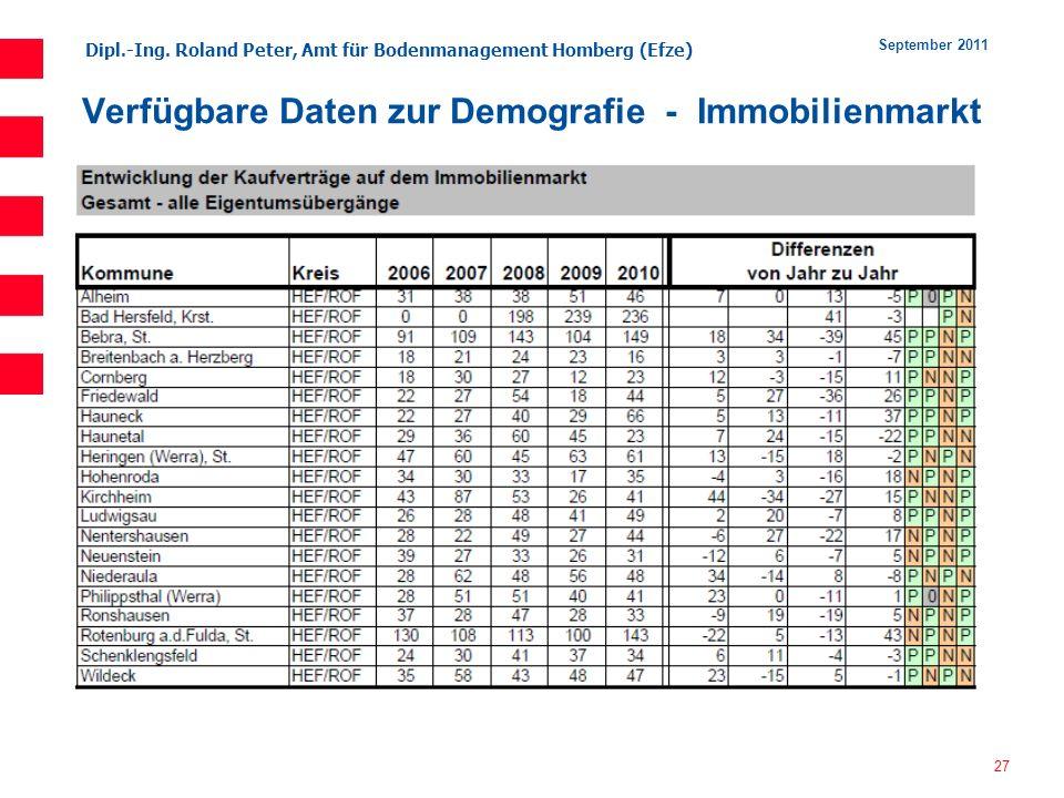Verfügbare Daten zur Demografie - Immobilienmarkt
