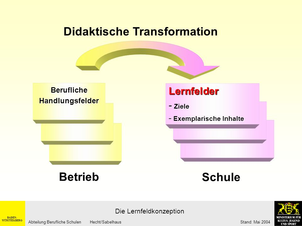 Didaktische Transformation