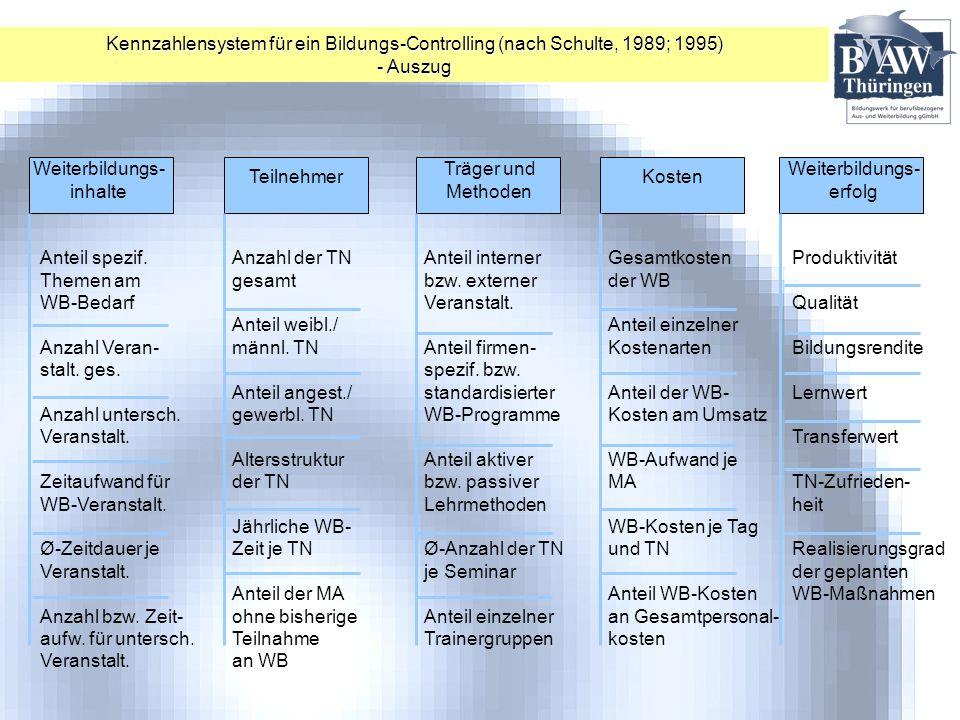 Kennzahlensystem für ein Bildungs-Controlling (nach Schulte, 1989; 1995)