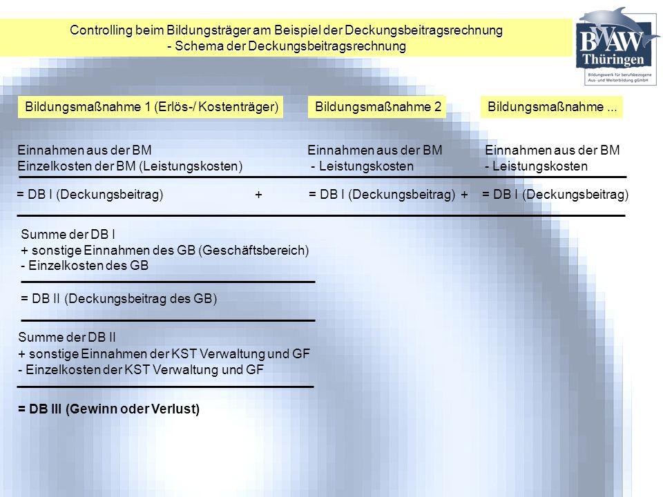 - Schema der Deckungsbeitragsrechnung