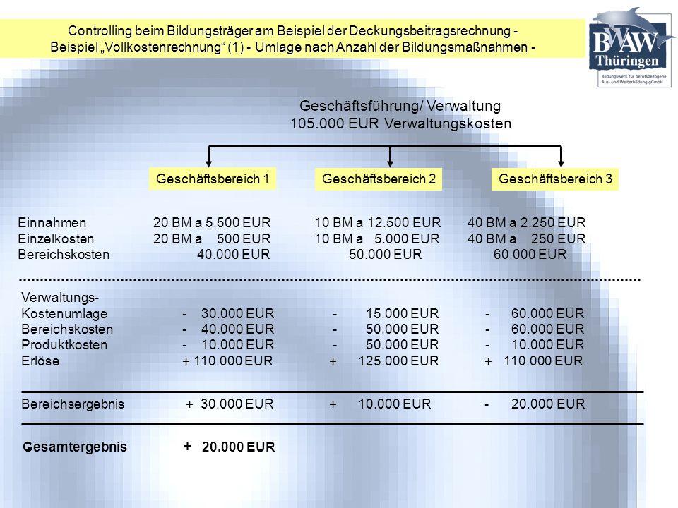 Geschäftsführung/ Verwaltung 105.000 EUR Verwaltungskosten