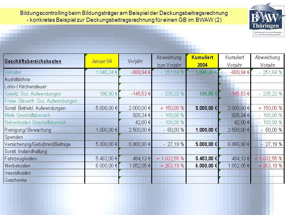 Bildungscontrolling beim Bildungsträger am Beispiel der Deckungsbeitragsrechnung