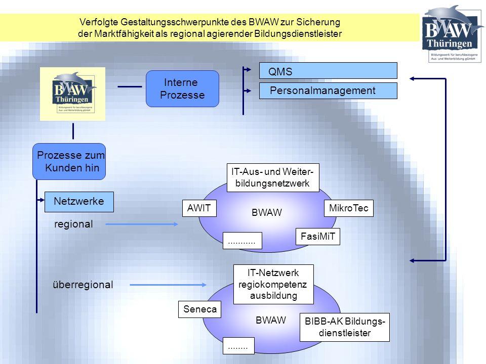 QMS Interne Prozesse Personalmanagement Prozesse zum Kunden hin