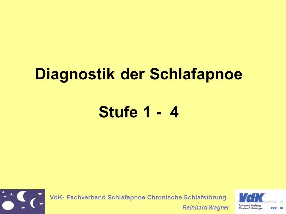 Diagnostik der Schlafapnoe Stufe 1 - 4
