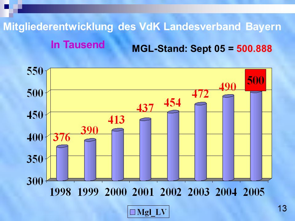 Mitgliederentwicklung des VdK Landesverband Bayern