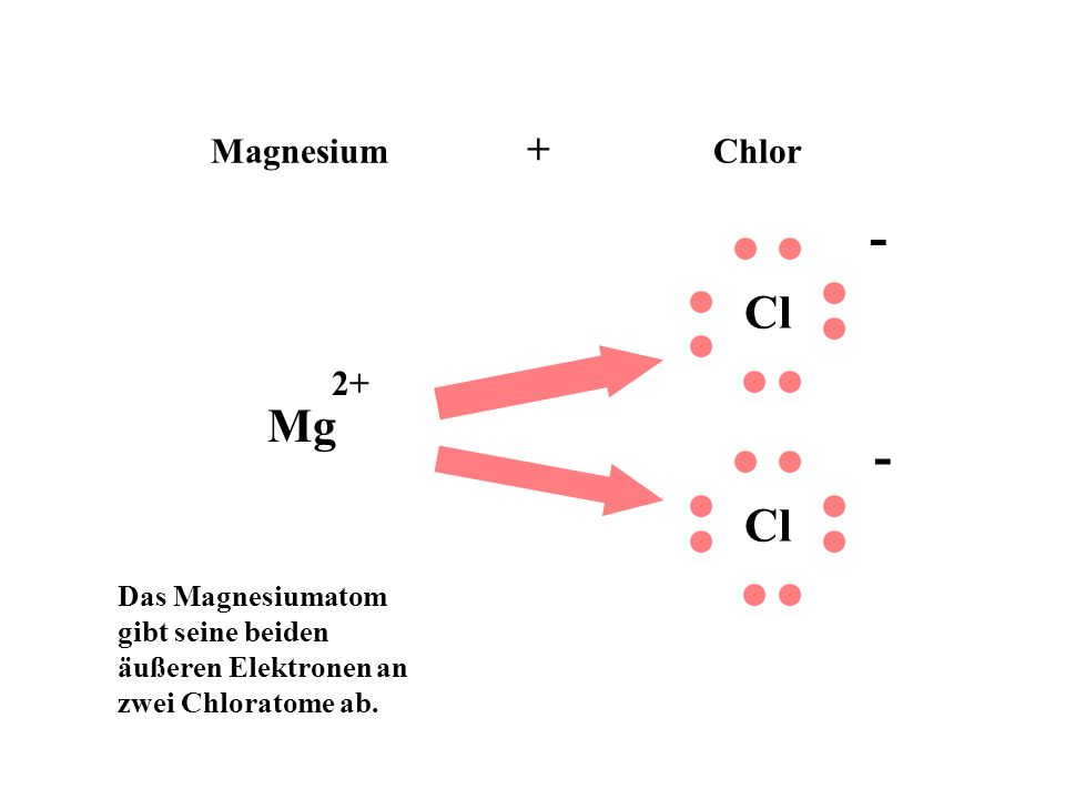 - - Cl Mg Cl Magnesium + Chlor 2+