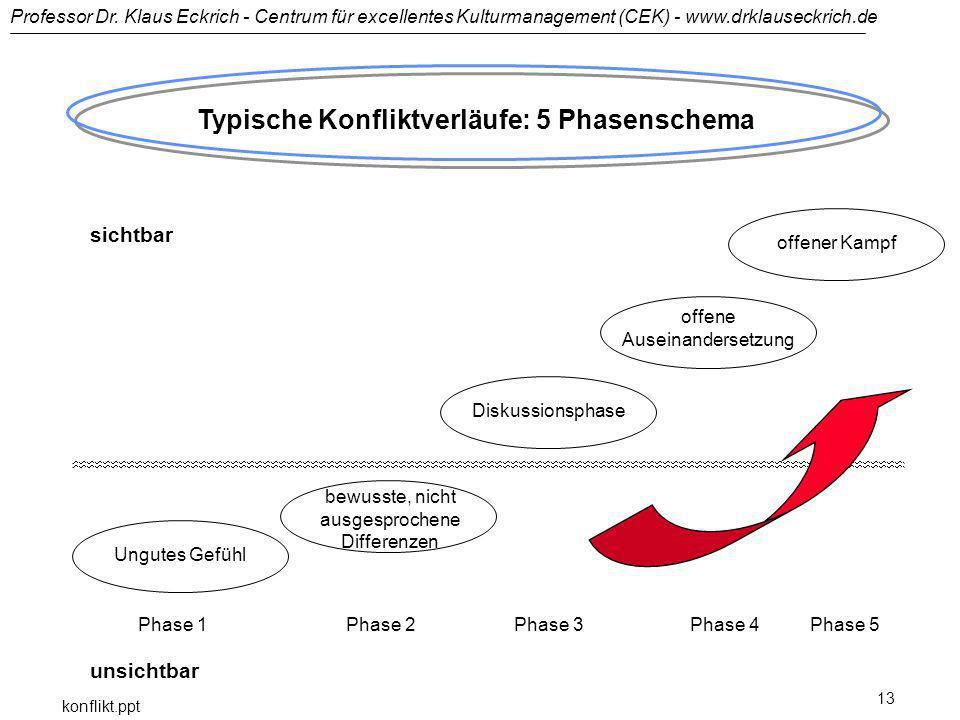 Typische Konfliktverläufe: 5 Phasenschema