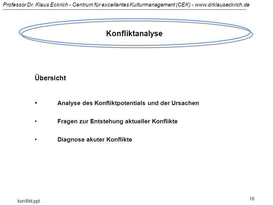 Konfliktanalyse Übersicht
