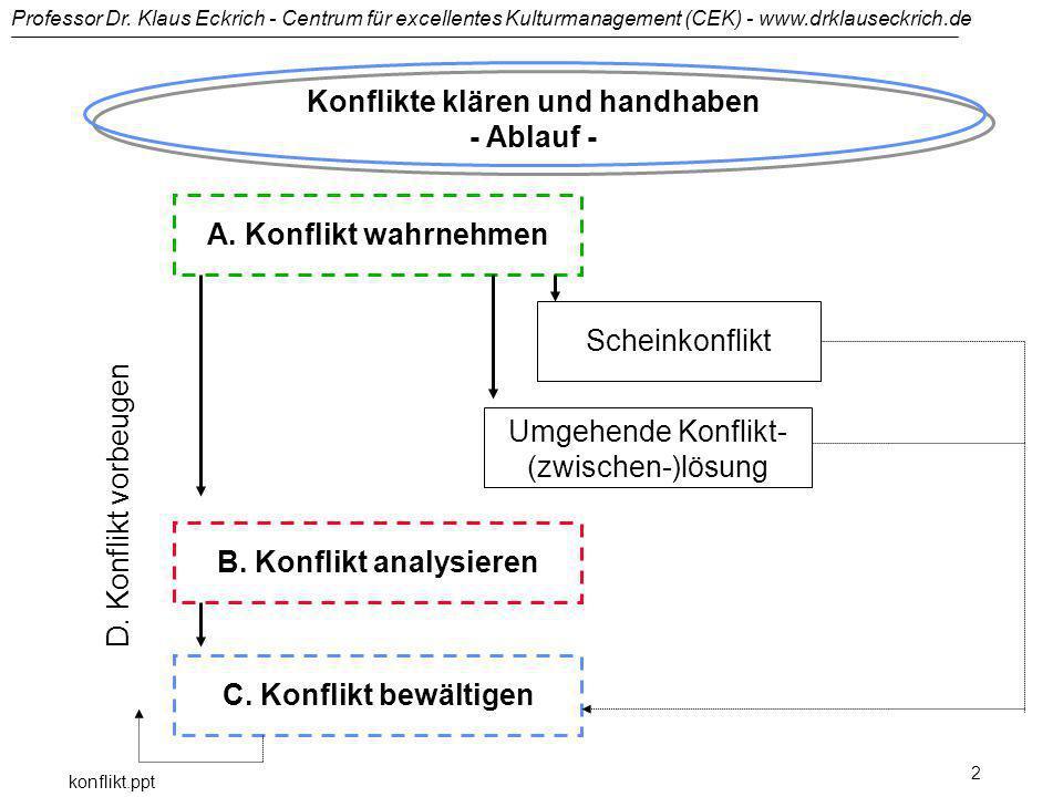 Konflikte klären und handhaben - Ablauf - B. Konflikt analysieren