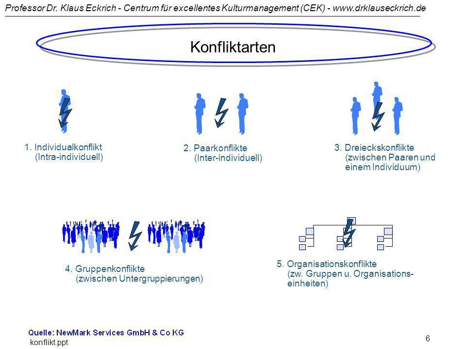 Konfliktarten 1. Individualkonflikt (Intra-individuell)